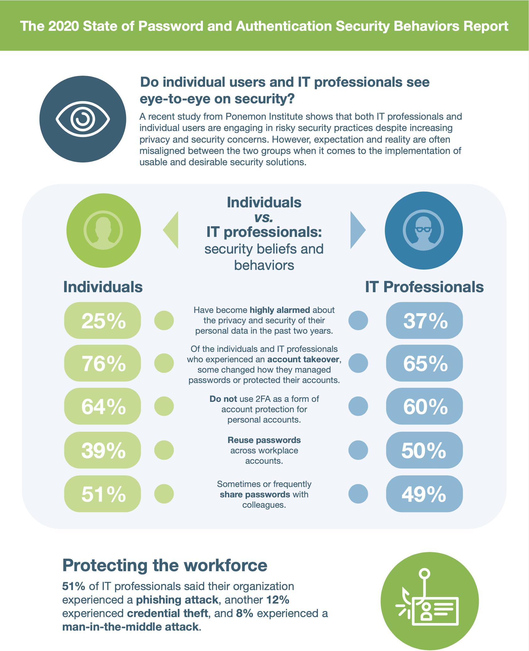 Ponemon report infographic