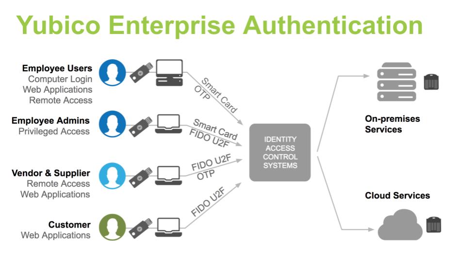 Yubico enterprise authentication setup diagram