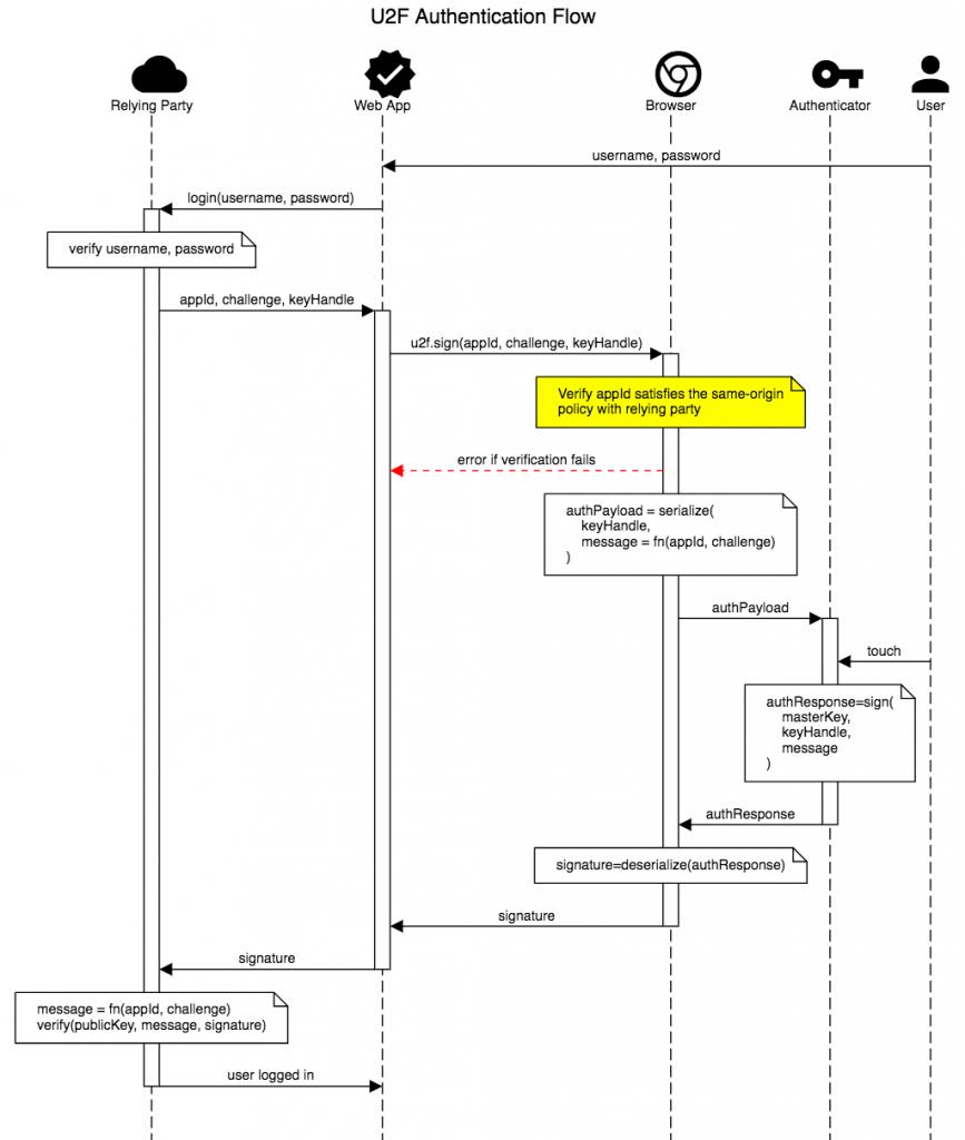U2F Authentication Flowchart